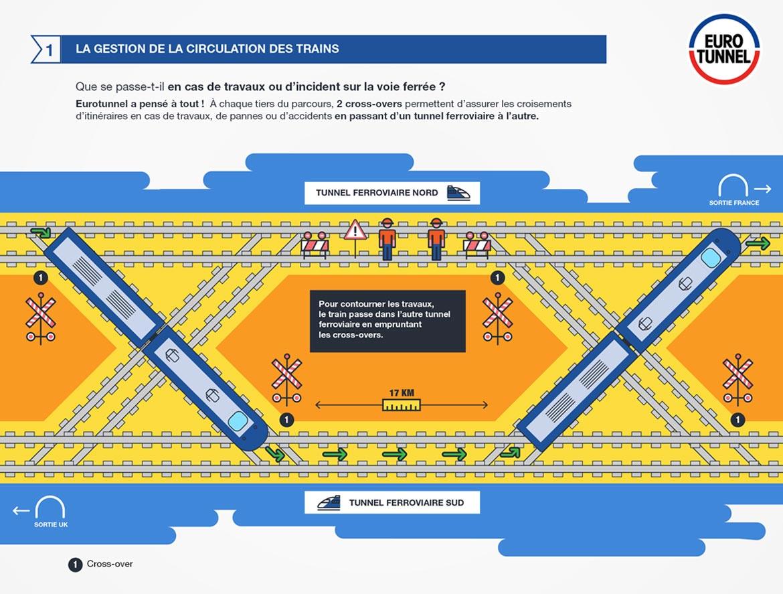 Infographie de la gestion de la circulation des trains